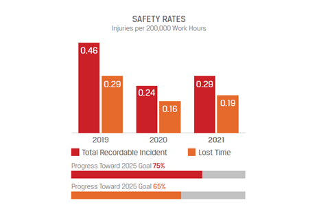 Safety Rates